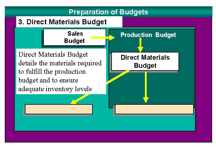 Preparation of Budgets 3. Direct Materials Budget Sales Budget Direct Materials Budget details the