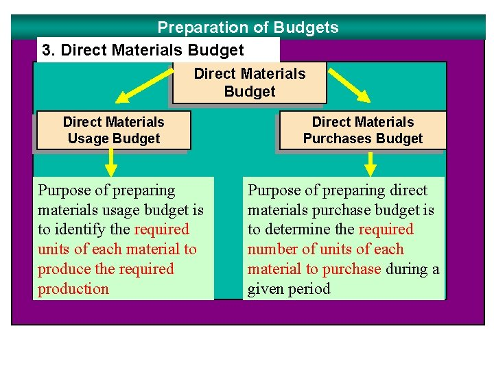 Preparation of Budgets 3. Direct Materials Budget Direct Materials Usage Budget Purpose of preparing