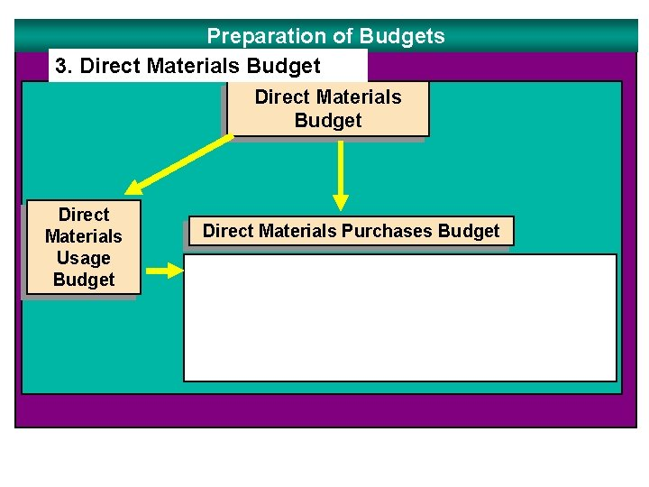 Preparation of Budgets 3. Direct Materials Budget Direct Materials Usage Budget Direct Materials Purchases