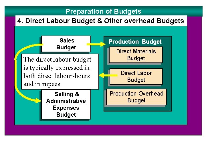 Preparation of Budgets 4. Direct Labour Budget & Other overhead Budgets Sales Budget The
