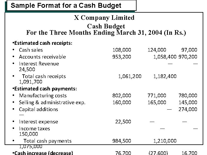 Sample Format for a Cash Budget X Company Limited Cash Budget For the Three