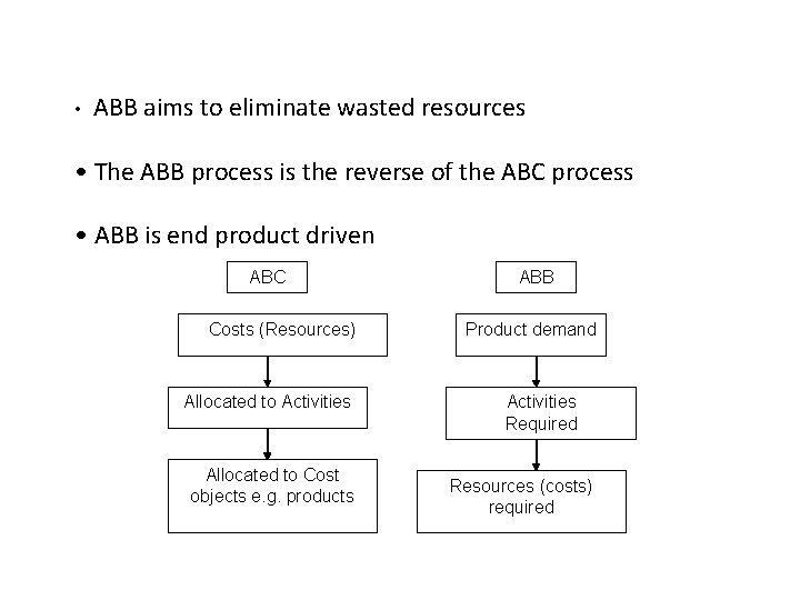 • ABB aims to eliminate wasted resources • The ABB process is the