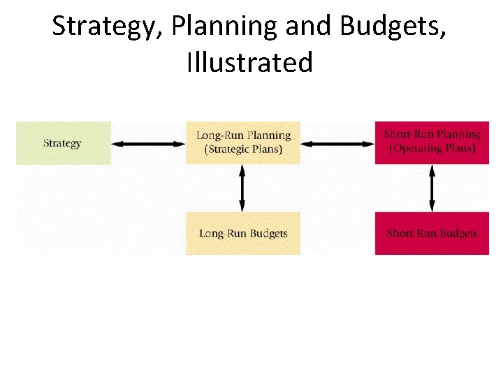Strategy, Planning and Budgets, Illustrated