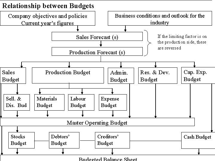 Relationship between Budgets Company objectives and policies Current year's figures Business conditions and outlook