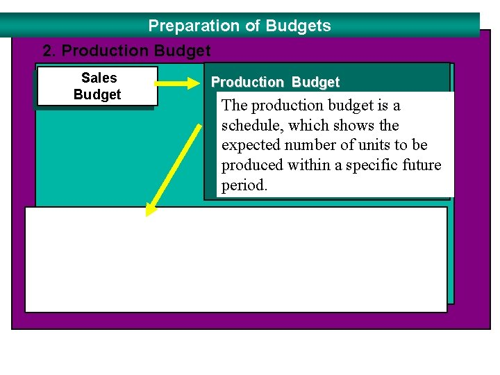 Preparation of Budgets 2. Production Budget Sales Budget Production Budget The production budget is