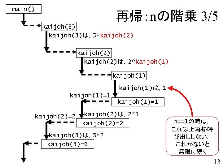 main() 再帰:nの階乗 3/5 kaijoh(3)は,3*kaijoh(2)は,2*kaijoh(1)は,1 kaijoh(1)=1 kaijoh(2)=2 kaijoh(2)は,2*1 kaijoh(2)=2 kaijoh(3)は,3*2 kaijoh(3)=6 n==1の時は, これ以上再帰呼 び出ししない. これがないと
