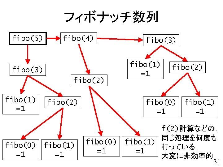 フィボナッチ数列 fibo(5) fibo(4) fibo(3) fibo(2) fibo(1) =1 fibo(2) fibo(0) fibo(1) =1 =1 fibo(3) fibo(1)