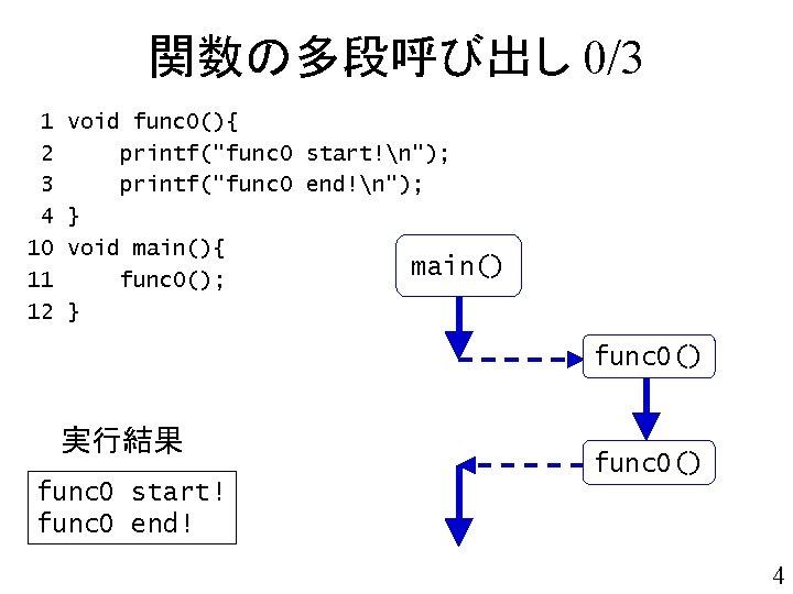 """関数の多段呼び出し 0/3 1 2 3 4 10 11 12 void func 0(){ printf(""""func 0"""