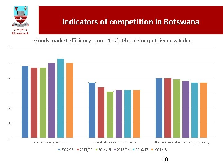 Indicators of competition in Botswana Goods market efficiency score (1 -7)- Global Competitiveness Index