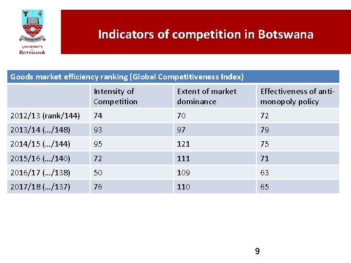 Indicators of competition in Botswana Goods market efficiency ranking (Global Competitiveness Index) Intensity of