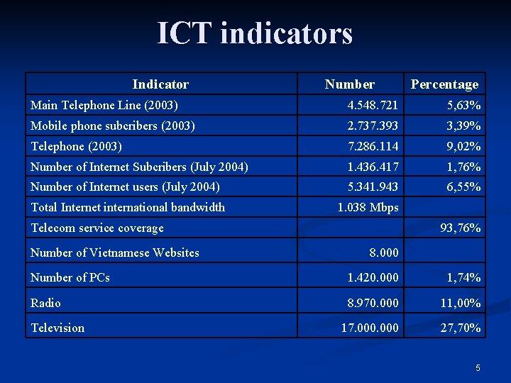 ICT indicators Indicator Number Percentage Main Telephone Line (2003) 4. 548. 721 5, 63%
