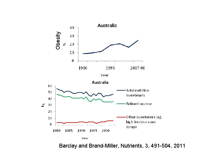 Obesity Barclay and Brand-Miller, Nutrients, 3, 491 -504, 2011
