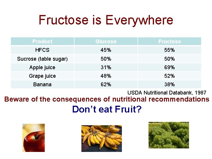 Fructose is Everywhere Product Glucose Fructose HFCS 45% 55% Sucrose (table sugar) 50% Apple