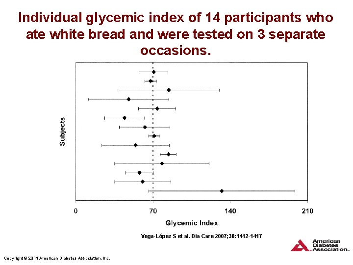 Individual glycemic index of 14 participants who ate white bread and were tested on