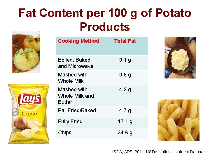 Fat Content per 100 g of Potato Products Cooking Method Total Fat Boiled, Baked