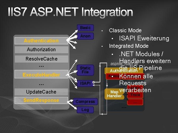 IIS 7 ASP. NET Integration Basic Authentication Execute. Handler … • • ISAPI Eweiterung