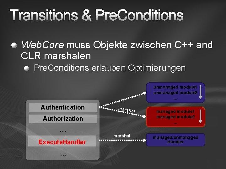 Transitions & Pre. Conditions Web. Core muss Objekte zwischen C++ and CLR marshalen Pre.