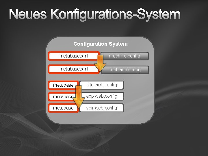 Neues Konfigurations-System Configuration System metabase. xml application. Host. config machine. config metabase. xml root