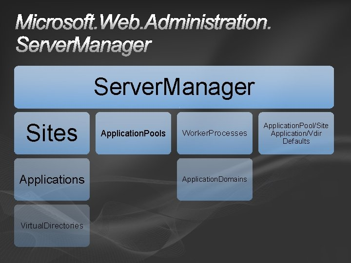 Microsoft. Web. Administration. Server. Manager Sites Applications Virtual. Directories Application. Pools Worker. Processes Application.