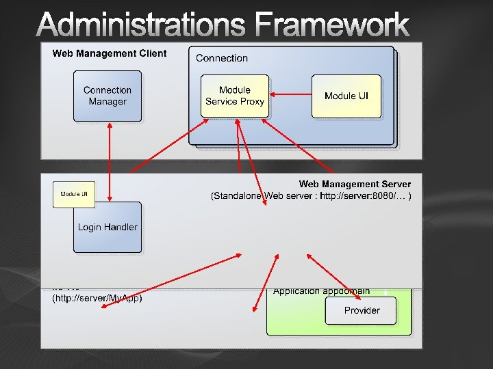 Administrations Framework