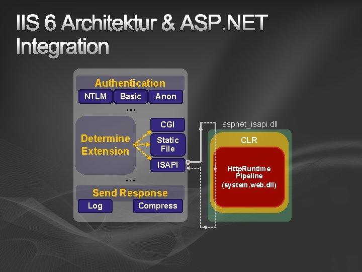 IIS 6 Architektur & ASP. NET Integration Authentication NTLM Basic Anon … Determine Extension
