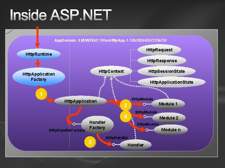 Inside ASP. NET App. Domain: /LM/W 3 SVC/1/Root/My. App-1 -126702642672256757 Http. Request Http. Runtime