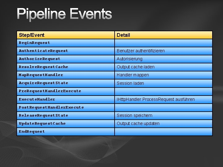 Pipeline Events Step/Event Detail Begin. Request Authenticate. Request Benutzer authentifizieren Authorize. Request Autorisierung Resolve.