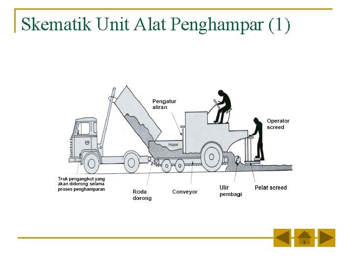 Skematik Unit Alat Penghampar (1)