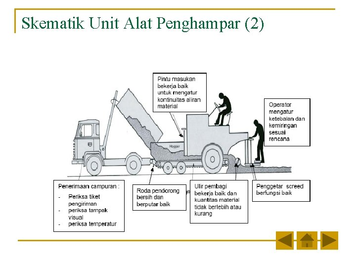 Skematik Unit Alat Penghampar (2)