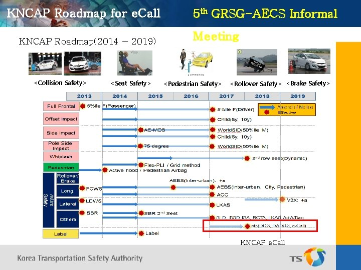 KNCAP Roadmap for e. Call KNCAP Roadmap(2014 ~ 2019) <Collision Safety> <Seat Safety> 5