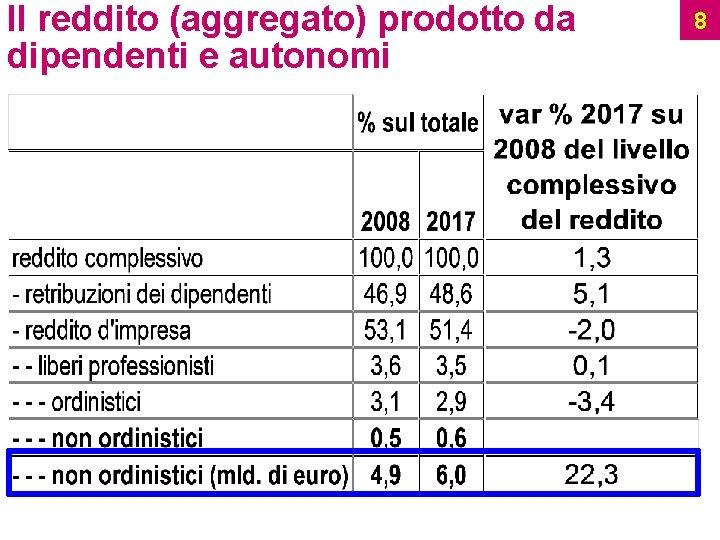Il reddito (aggregato) prodotto da dipendenti e autonomi Ufficio Studi 8