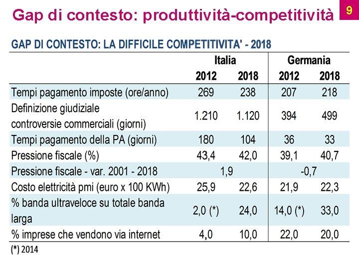 Gap di contesto: produttività-competitività Ufficio Studi 9