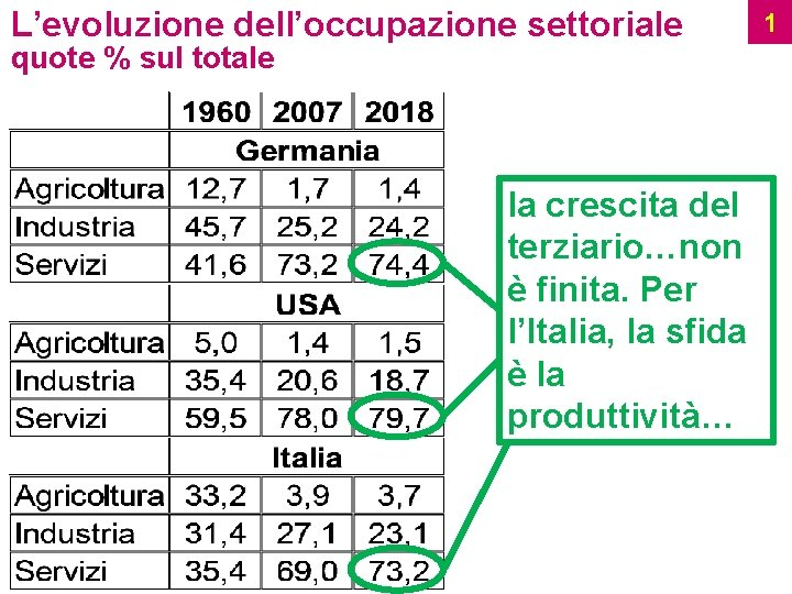L'evoluzione dell'occupazione settoriale quote % sul totale la crescita del terziario…non è finita. Per