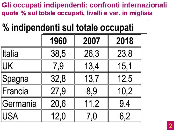 Gli occupati indipendenti: confronti internazionali quote % sul totale occupati, livelli e var. in