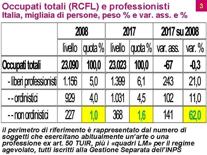 Occupati totali (RCFL) e professionisti Italia, migliaia di persone, peso % e var. ass.