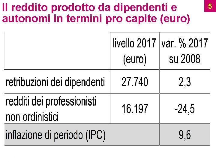 Il reddito prodotto da dipendenti e autonomi in termini pro capite (euro) Ufficio Studi