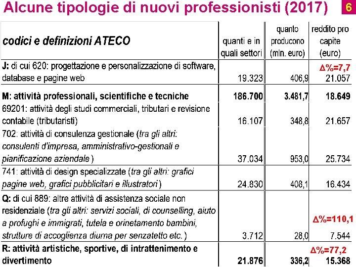 Alcune tipologie di nuovi professionisti (2017) 6 D%=7, 7 D%=110, 1 Ufficio Studi D%=77,