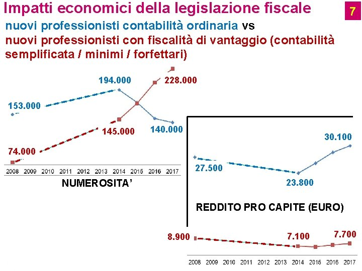 Impatti economici della legislazione fiscale 7 nuovi professionisti contabilità ordinaria vs nuovi professionisti con