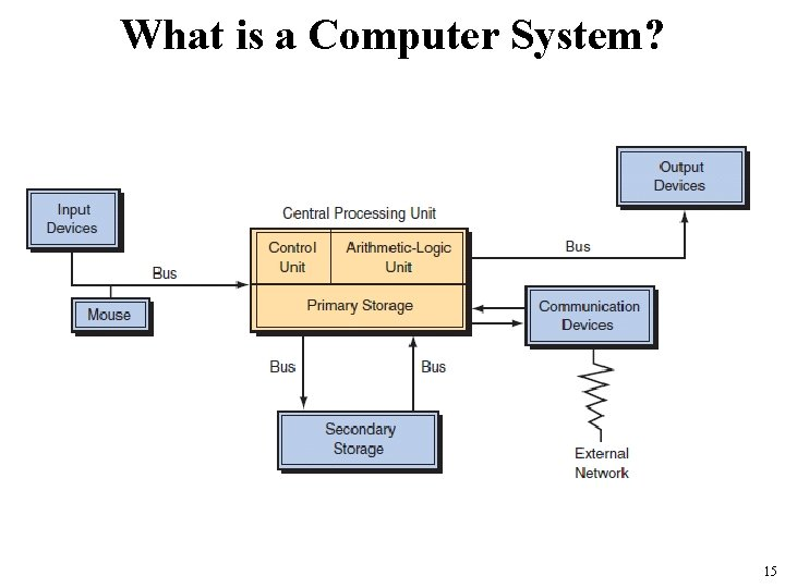 What is a Computer System? 15