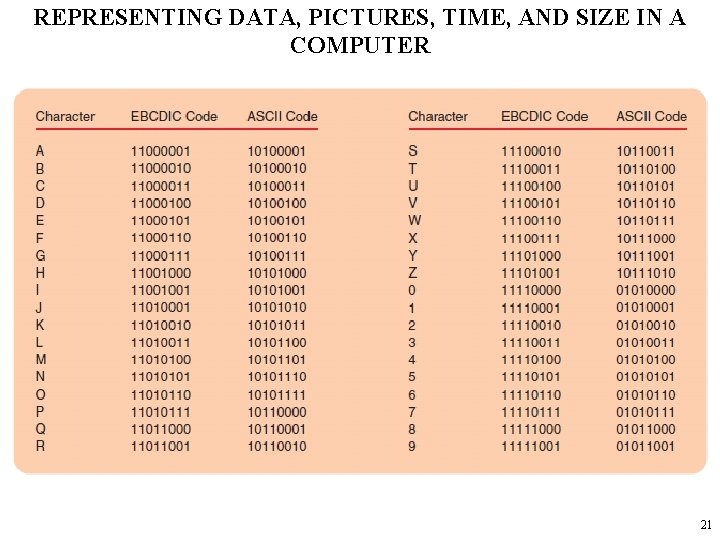 REPRESENTING DATA, PICTURES, TIME, AND SIZE IN A COMPUTER 21
