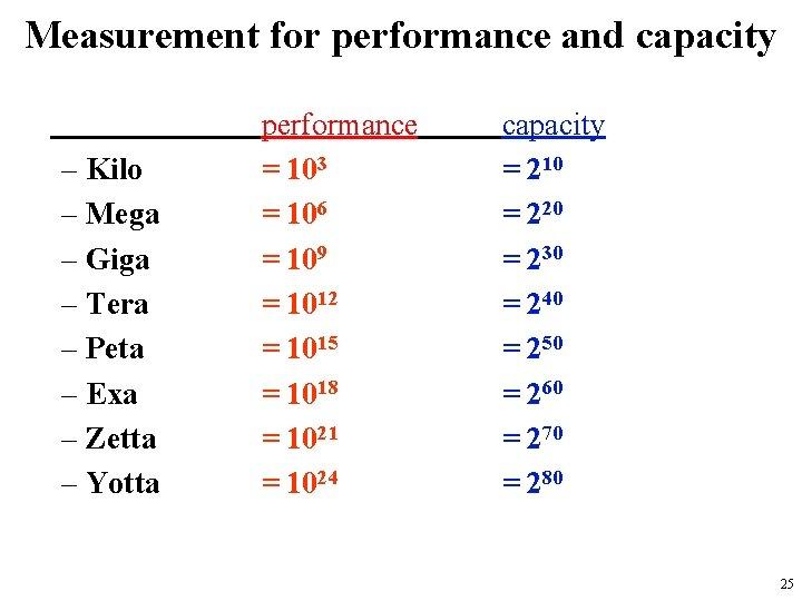 Measurement for performance and capacity – Kilo – Mega – Giga – Tera –