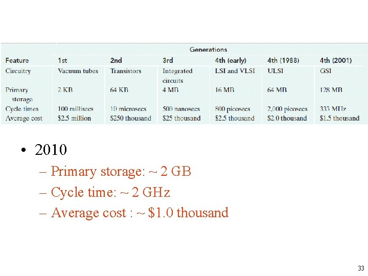 • 2010 – Primary storage: ~ 2 GB – Cycle time: ~ 2