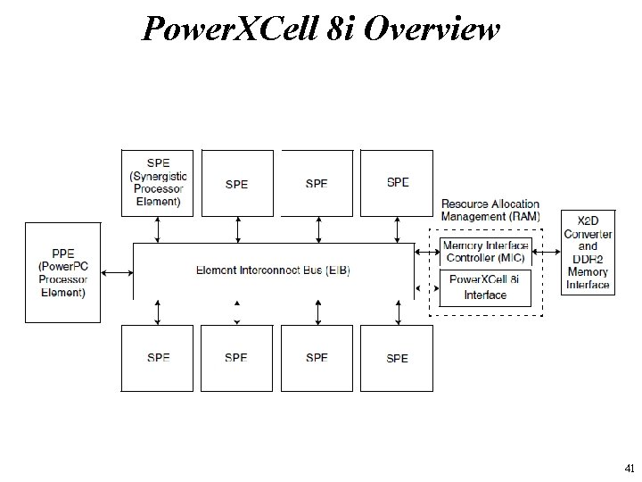 Power. XCell 8 i Overview 41