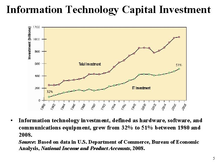 Information Technology Capital Investment • Information technology investment, defined as hardware, software, and communications
