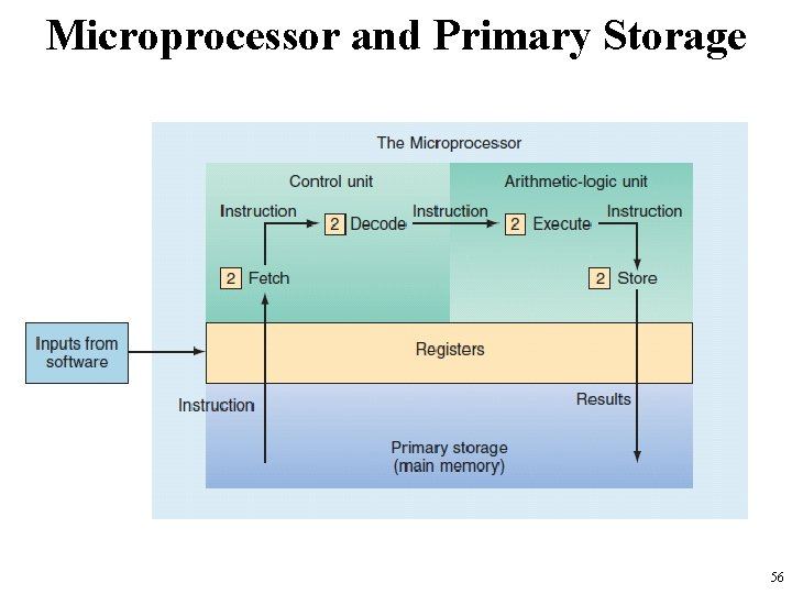 Microprocessor and Primary Storage 56