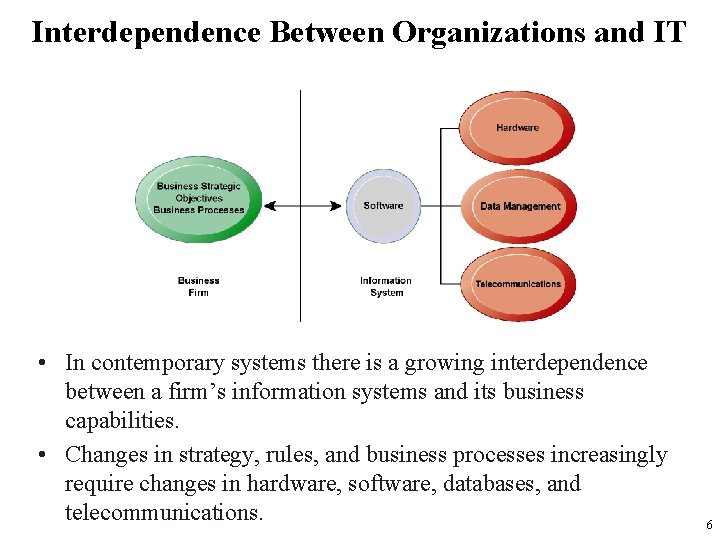Interdependence Between Organizations and IT • In contemporary systems there is a growing interdependence