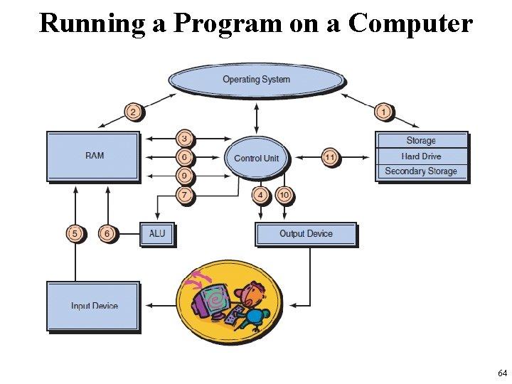 Running a Program on a Computer 64