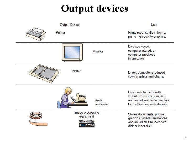 Output devices 90