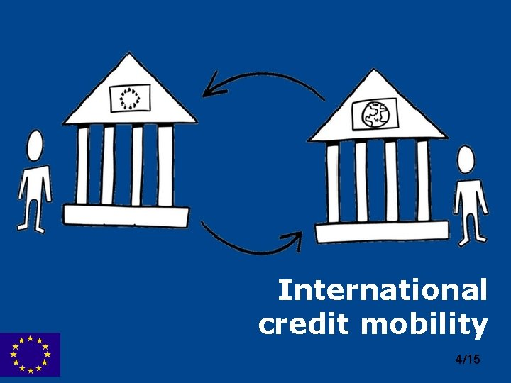 International credit mobility Erasmus+ 4/15