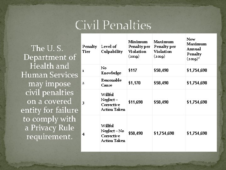 Civil Penalties Penalty The U. S. Tier Department of Health and 1 Human Services
